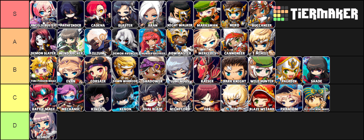 Maplestory Kms Dps Dpm Chart Updated July 2019 Gamesmeta
